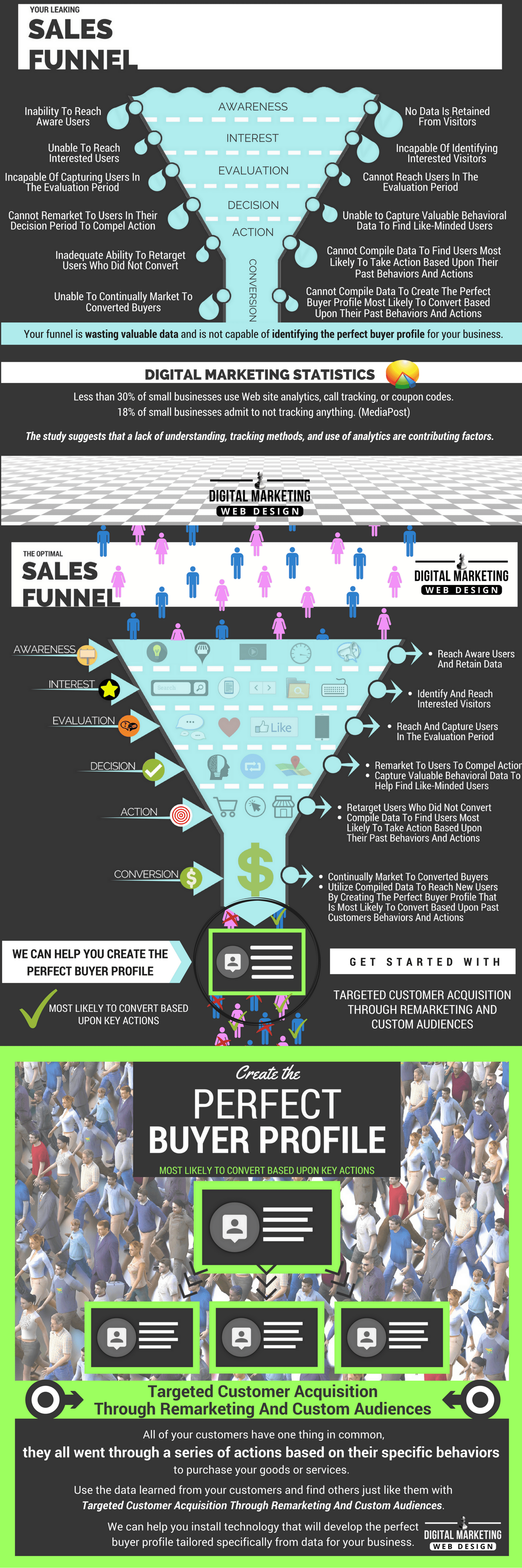 Your Leaking Online Sales Funnel - Targeted Customer Acquisition Through Remarketing and Custom Audiences