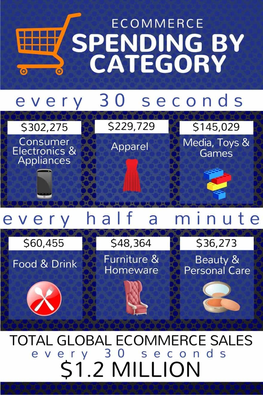 Ecommerce Spending By Category Every 30 Seconds